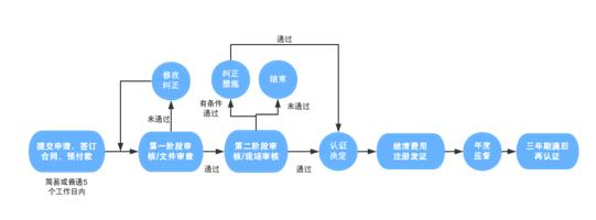 认证流程图